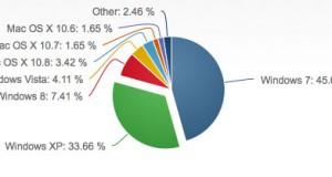 Parts de marché OS Septembre 2013